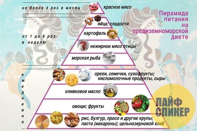 Средиземноморская диета: принципы, плюсы и минусы